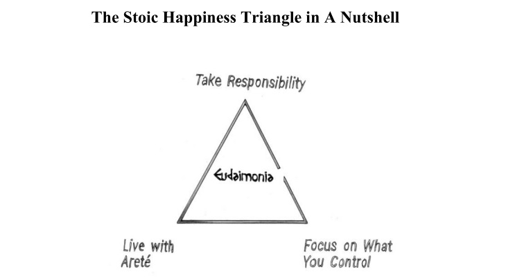 Stoic triangle